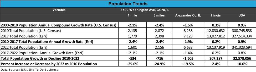 chart-population